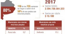 8 de cada 10 municipios no cubre ni la mitad de sus gastos